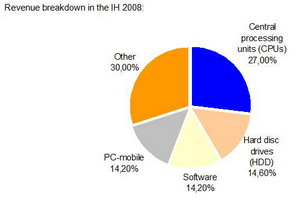ASBIS revenue breakdown 1H 2008
